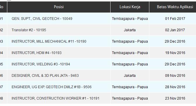 Lowongan Translator (Penerjemah) di PT. Freeport Indonesia